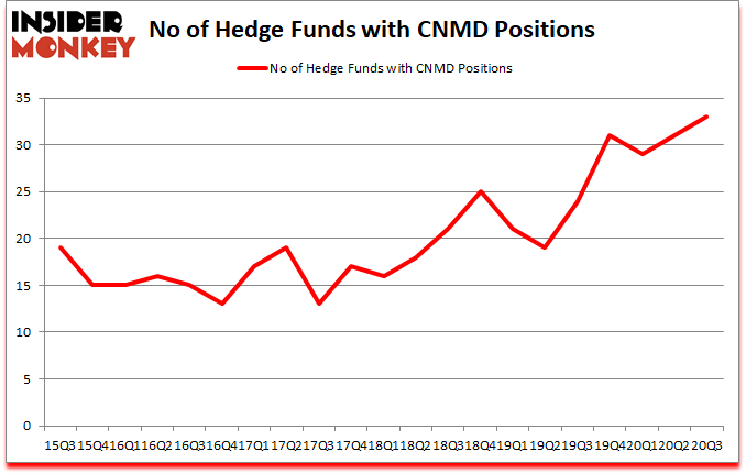 Is CNMD A Good Stock To Buy?