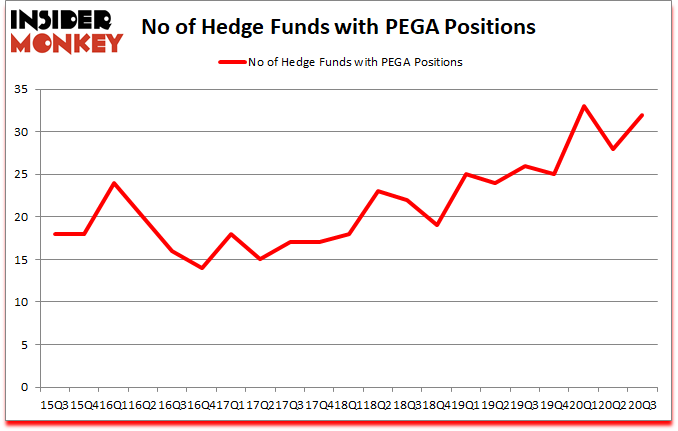 Is PEGA A Good Stock To Buy?
