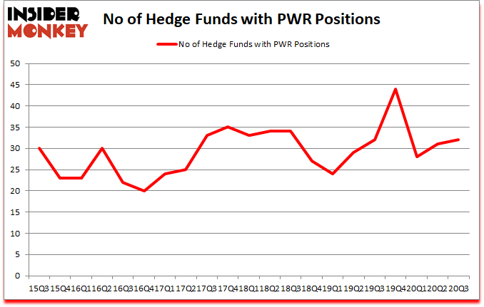 Is PWR A Good Stock To Buy?