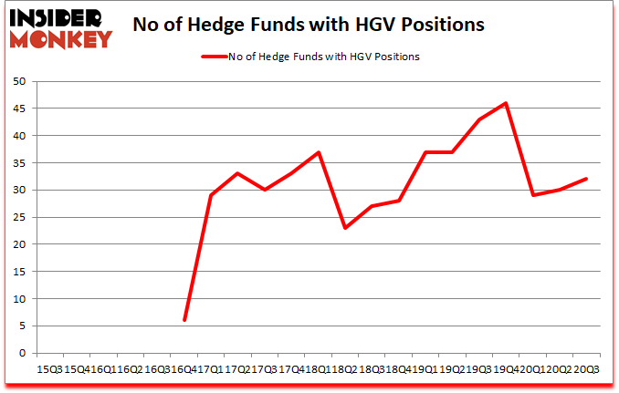 Is HGV A Good Stock To Buy?