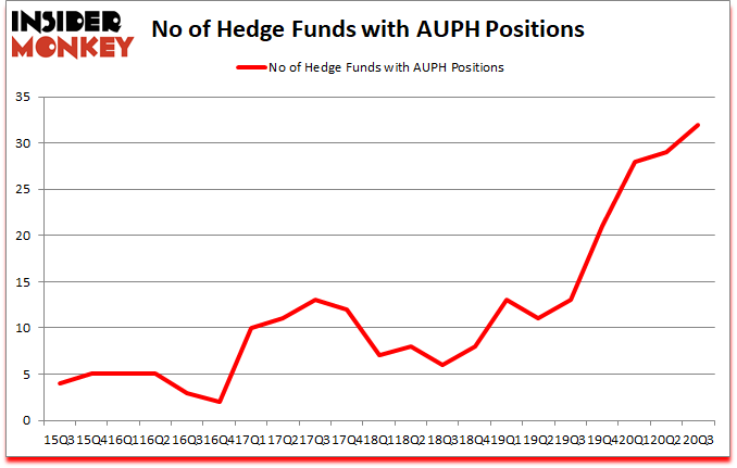 Is AUPH A Good Stock To Buy?