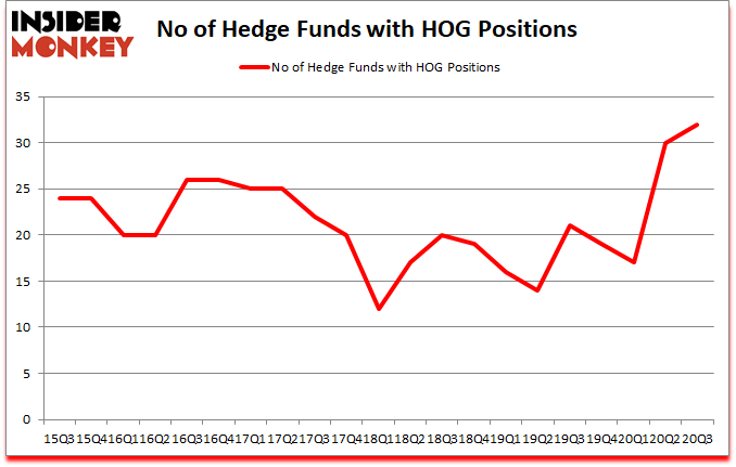 Is HOG A Good Stock To Buy?