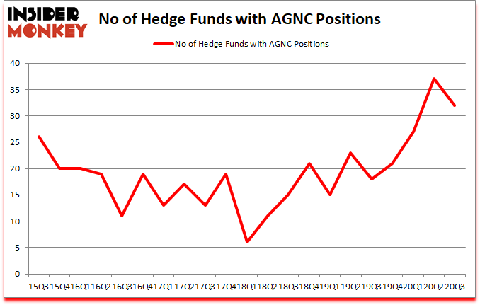 Is AGNC A Good Stock To Buy?