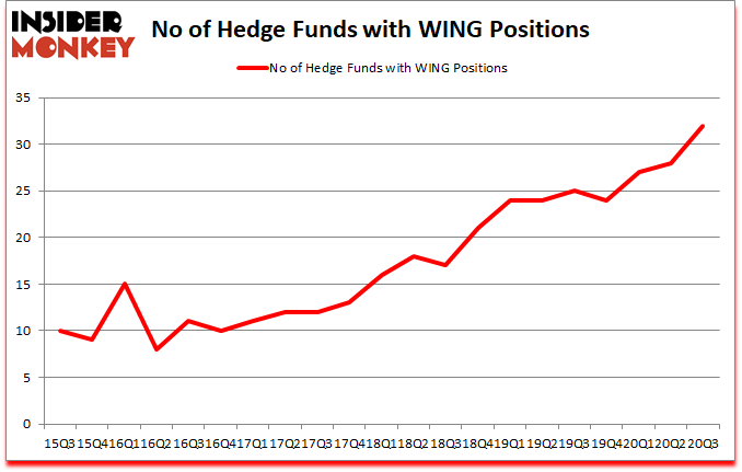 Is WING A Good Stock To Buy?