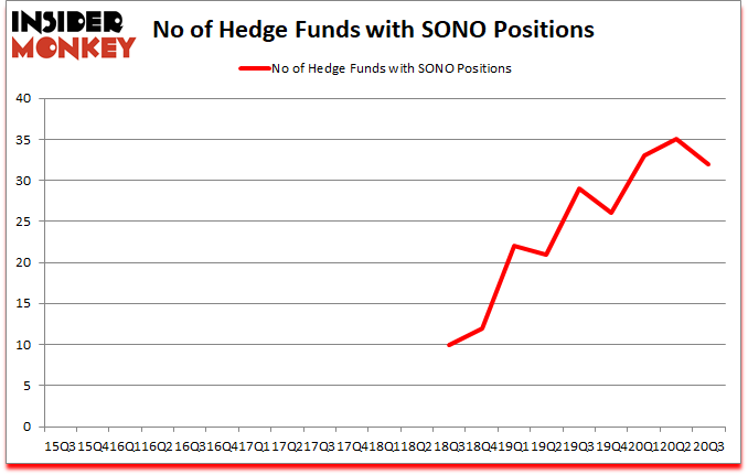 Is SONO A Good Stock To Buy?