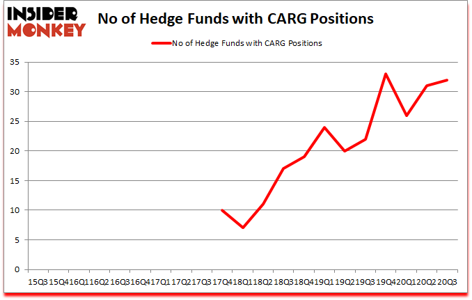 Is CARG A Good Stock To Buy?