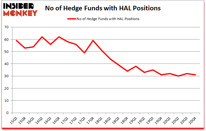 Is HAL A Good Stock To Buy?