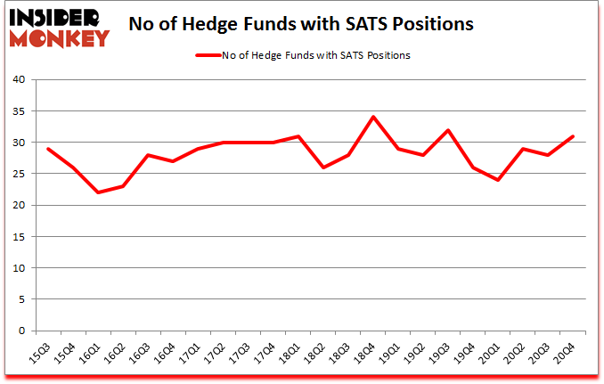 Is SATS A Good Stock To Buy?