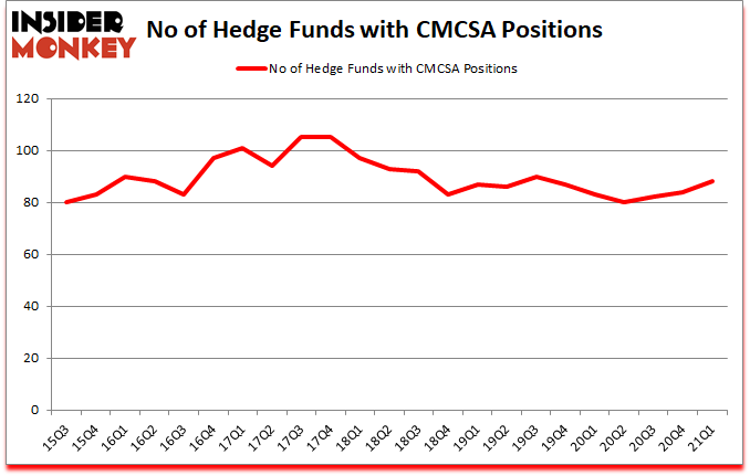 Is CMCSA A Good Stock To Buy?