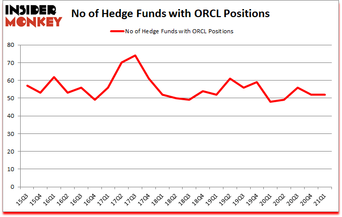 Is ORCL A Good Stock To Buy?