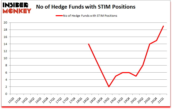 Is STIM A Good Stock To Buy?